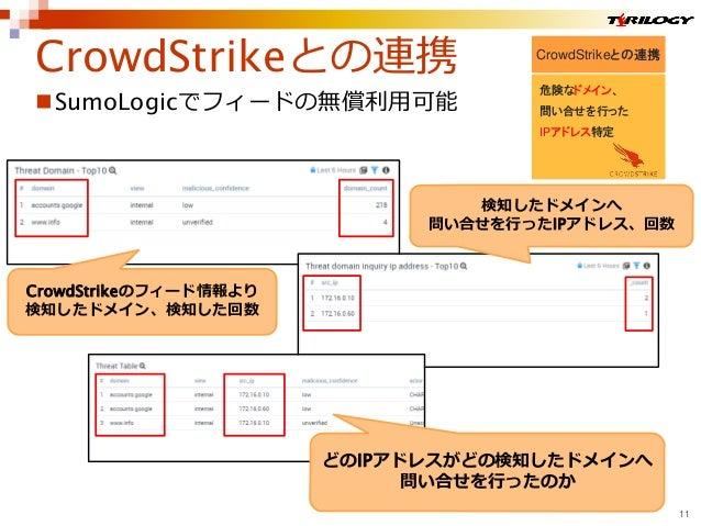 CrowdStrikeとの連携 危険なドメイン、 問い合せを行った IPアドレス特定 SumoLogicでフィードの無償利用可能 CrowdStrikeとの連携 11 CrowdStrikeのフィード情報より 検知したドメイン、検知した回数 ...