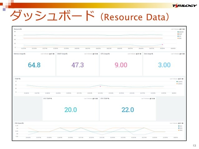 ダッシュボード(Resource Data) 13