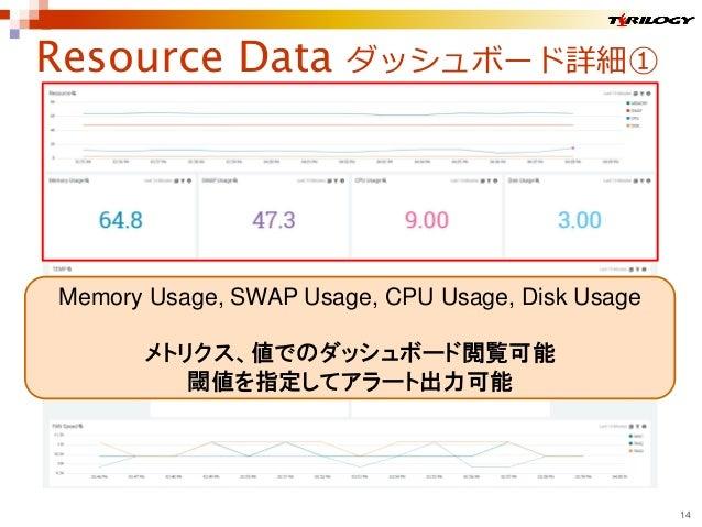 Resource Data ダッシュボード詳細① 14 Memory Usage, SWAP Usage, CPU Usage, Disk Usage メトリクス、値でのダッシュボード閲覧可能 閾値を指定してアラート出力可能