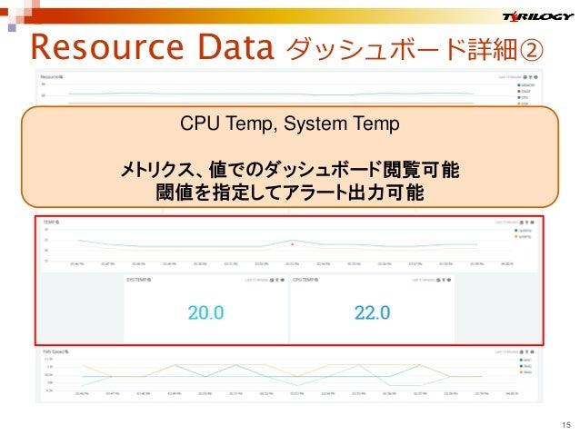 Resource Data ダッシュボード詳細② 15 CPU Temp, System Temp メトリクス、値でのダッシュボード閲覧可能 閾値を指定してアラート出力可能