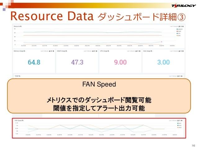 Resource Data ダッシュボード詳細③ 16 FAN Speed メトリクスでのダッシュボード閲覧可能 閾値を指定してアラート出力可能