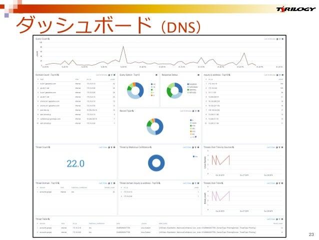 ダッシュボード(DNS) 23