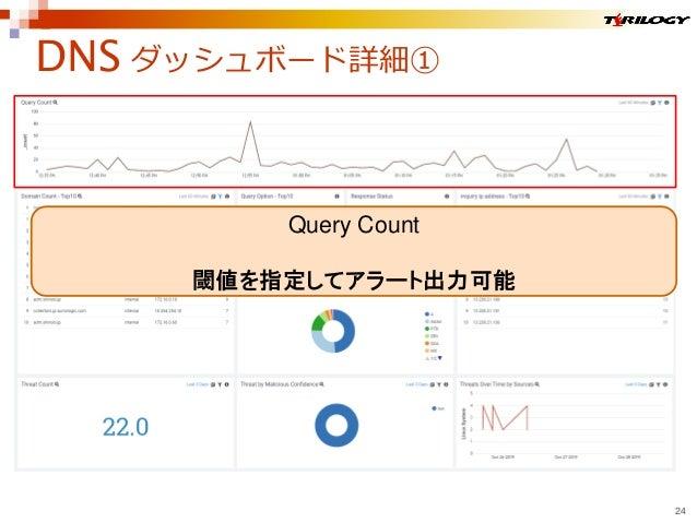 DNS ダッシュボード詳細① 24 Query Count 閾値を指定してアラート出力可能