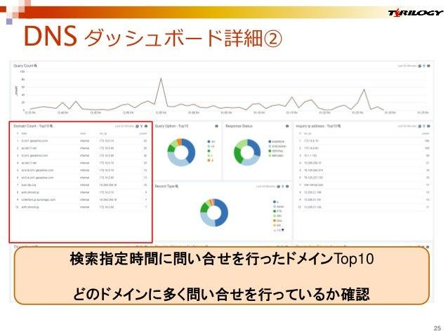 DNS ダッシュボード詳細② 25 検索指定時間に問い合せを行ったドメインTop10 どのドメインに多く問い合せを行っているか確認