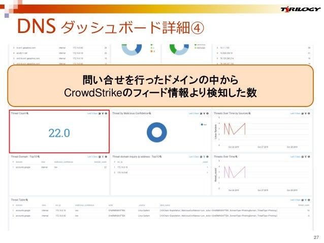 DNS ダッシュボード詳細④ 27 問い合せを行ったドメインの中から CrowdStrikeのフィード情報より検知した数
