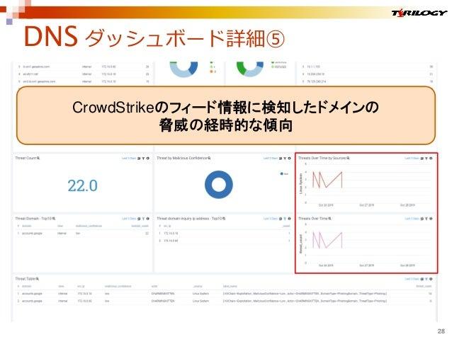 DNS ダッシュボード詳細⑤ 28 CrowdStrikeのフィード情報に検知したドメインの 脅威の経時的な傾向