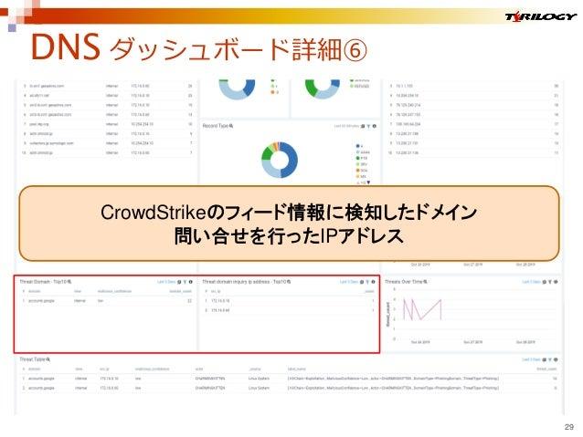 DNS ダッシュボード詳細⑥ 29 CrowdStrikeのフィード情報に検知したドメイン 問い合せを行ったIPアドレス