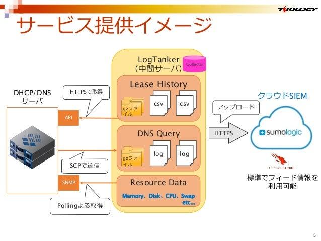 サービス提供イメージ 5 API DHCP/DNS サーバ HTTPS SCPで送信 HTTPSで取得 アップロード LogTanker (中間サーバ) DNS Query Lease History gzファ イル csv csv log l...