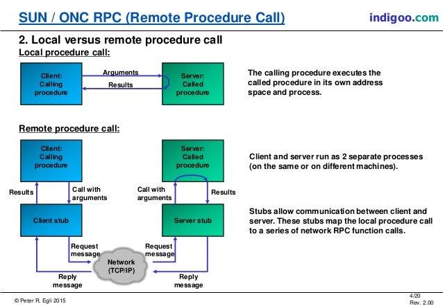 Sun Rpc Remote Procedure Call