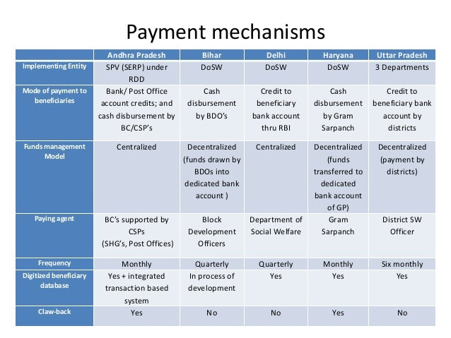 Pensions Core Course 2013: Implementation Review of Social Pension Sc…