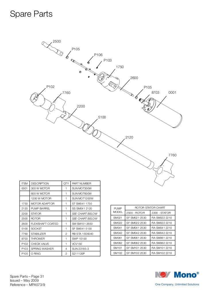 sun sub manual rh slideshare net