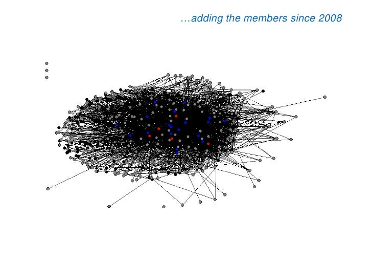 …adding the members since 2008