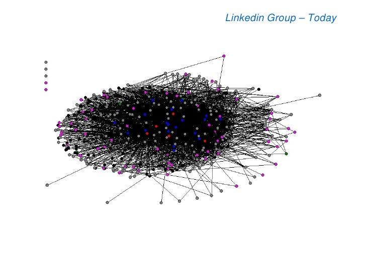 Linkedin Group – Today