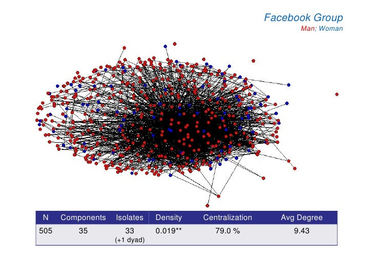 Facebook Group                                                                  Man; Woman     N     Components   Isolates...
