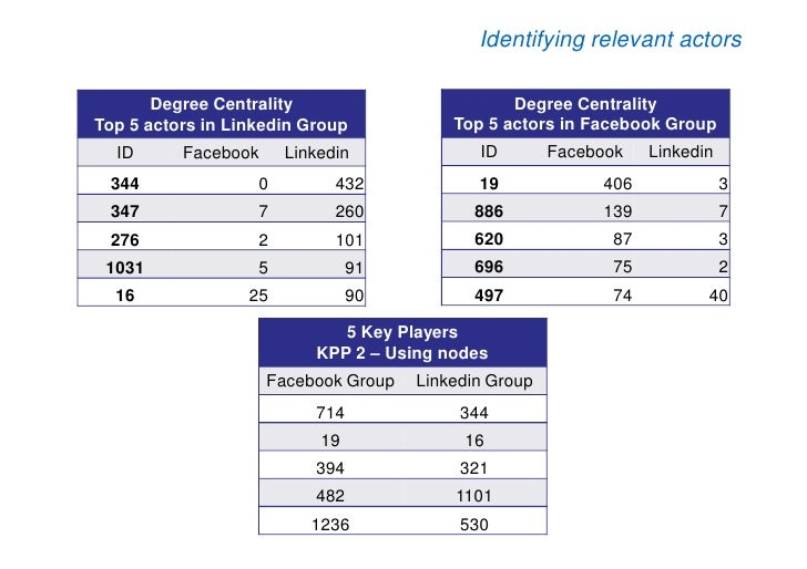 Identifying relevant actors         Degree Centrality                         Degree Centrality Top 5 actors in Linkedin G...