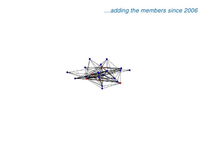 …adding the members since 2006