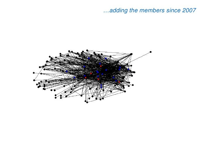 …adding the members since 2007