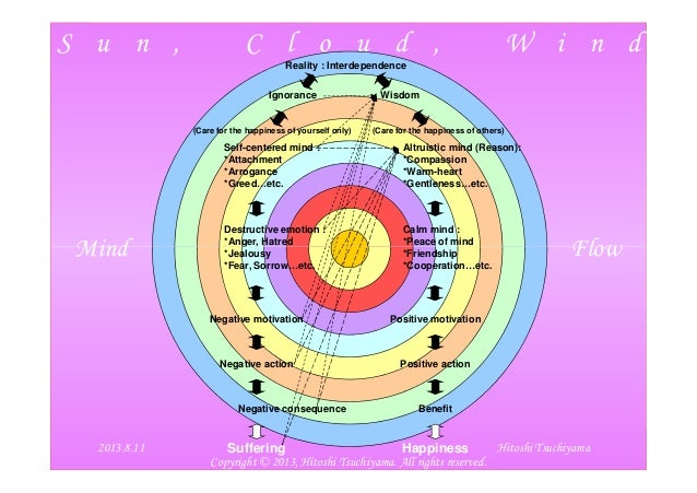 S u n , C l o u d , W i n d Mind Flow Reality : Interdependence Ignorance Wisdom Self-centered mind : *Attachment *Arrogan...