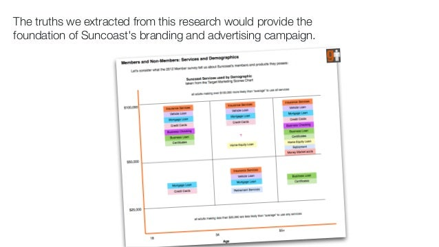 The truths we extracted from this research would provide the  foundation of Suncoast's branding and advertising campaign.