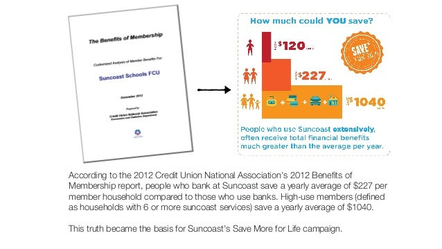 According to the 2012 Credit Union National Association's 2012 Benefits of  Membership report, people who bank at Suncoast...