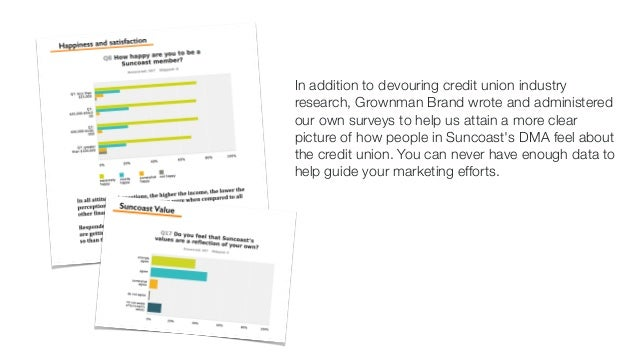 In addition to devouring credit union industry  research, Grownman Brand wrote and administered  our own surveys to help u...