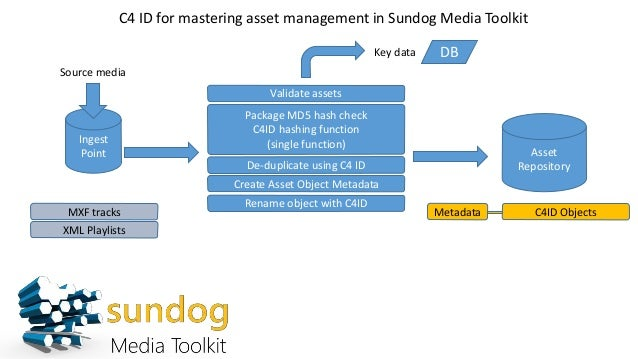 C4 ID for mastering asset management in Sundog Media Toolkit Ingest Point Source media Asset Repository Validate assets Pa...