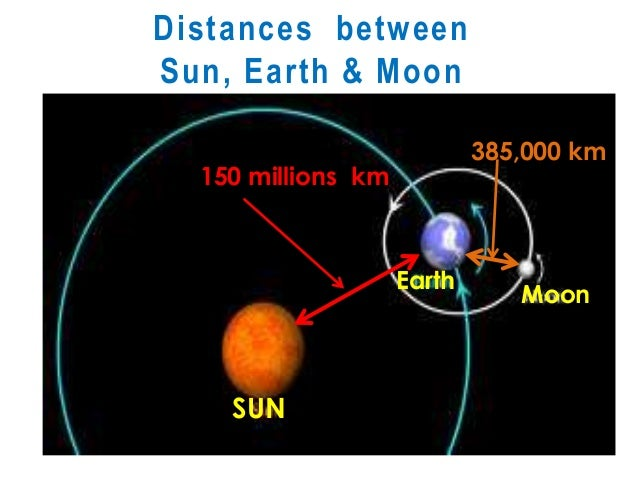 sun earth relationship pdf to excel