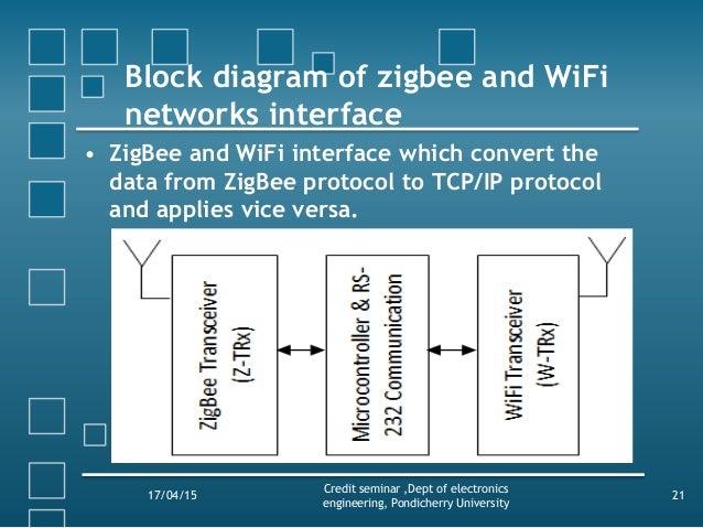 Wireless sensor networks using zigbee and wifi block diagram of zigbee ccuart Image collections