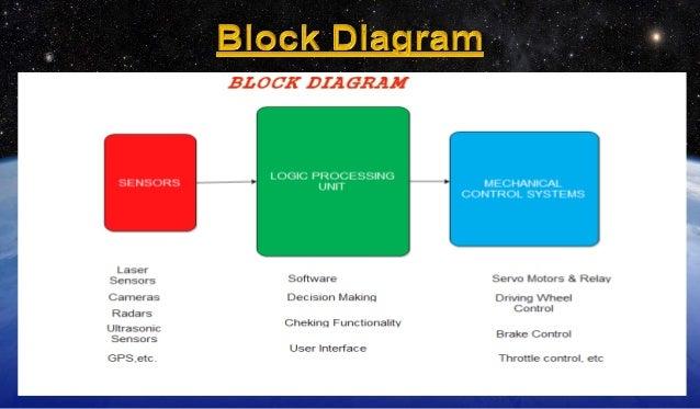 Block diagram of google driverless car wiring google driverless car block diagram of google driverless car ccuart Gallery