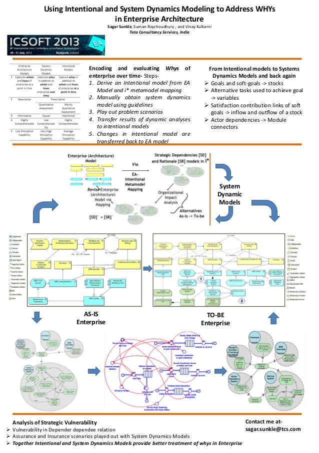 Using Intentional and System Dynamics Modeling to Address WHYs in Enterprise Architecture Sagar Sunkle, Suman Roychoudhury...