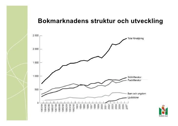 Bokmarknadens struktur och utveckling