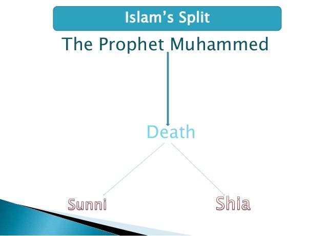 Difference Between Sunni and Shiite Islam