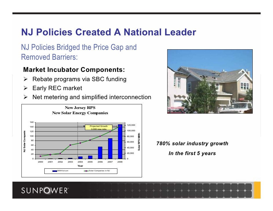NJ Policies Created A National Leader NJ Policies Bridged the Price Gap and Removed Barriers: Market Incubator Components:...