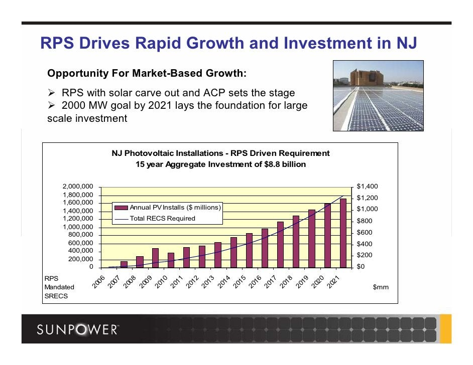 RPS Drives Rapid Growth and Investment in NJ Opportunity For Market-Based Growth:    RPS with solar carve out and ACP sets...