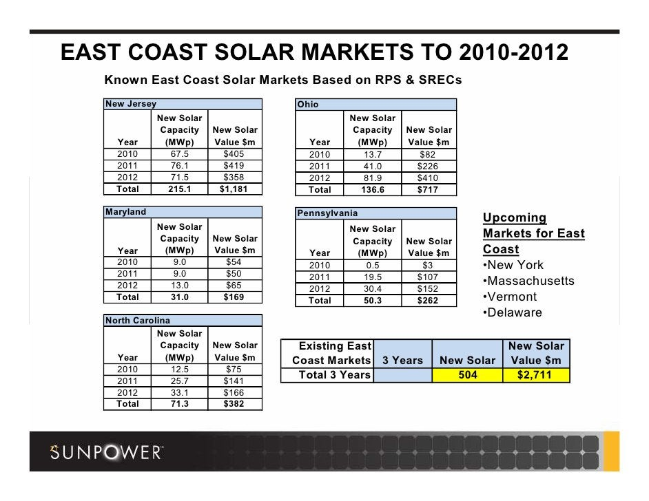 EAST COAST SOLAR MARKETS TO 2010-2012          Known East Coast Solar Markets Based on RPS & SRECs          New Jersey    ...