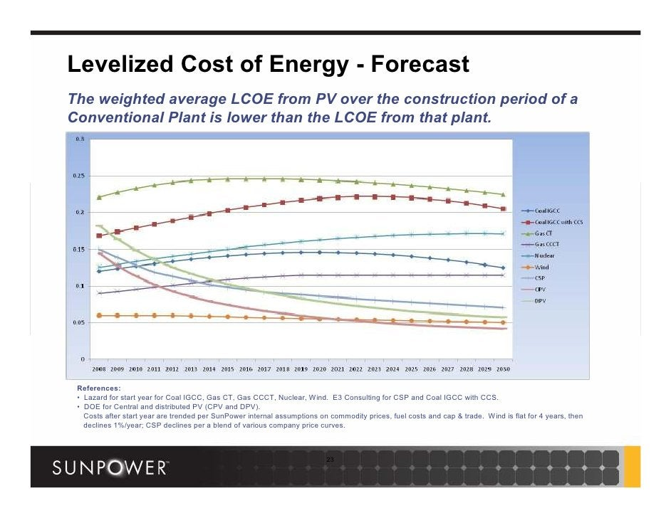 Levelized Cost of Energy - Forecast The weighted average LCOE from PV over the construction period of a Conventional Plant...
