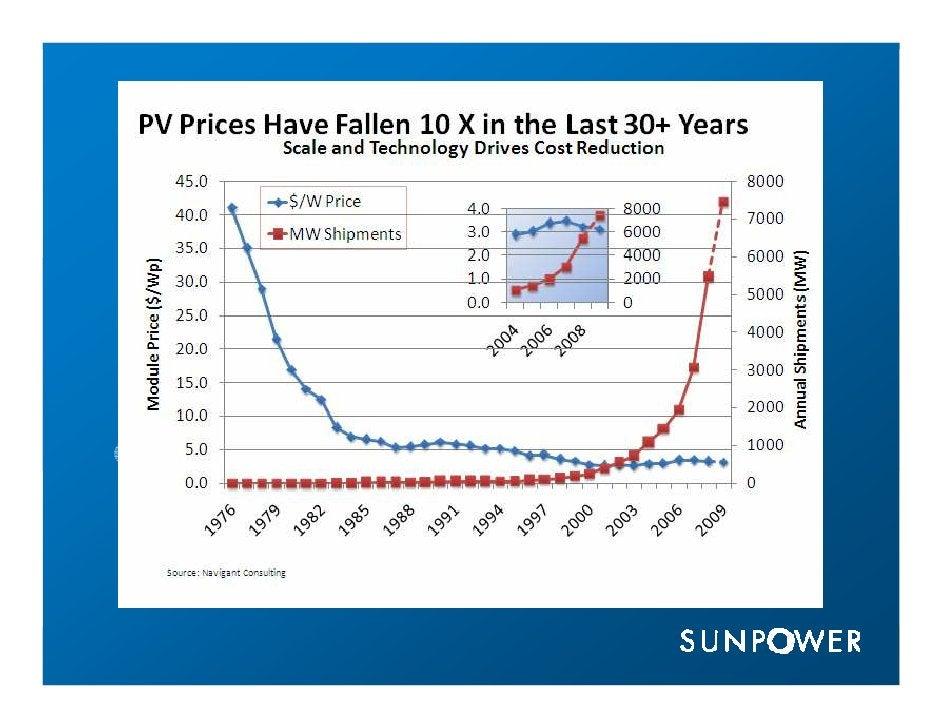 Technology  Comprehensive Solar Program  Your SunPower Solar Solution