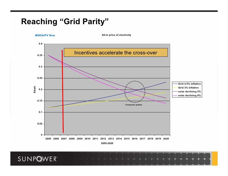 """Reaching """"Grid Parity""""       MSEIA/PV Now                                    All-in price of electricity               0.4..."""