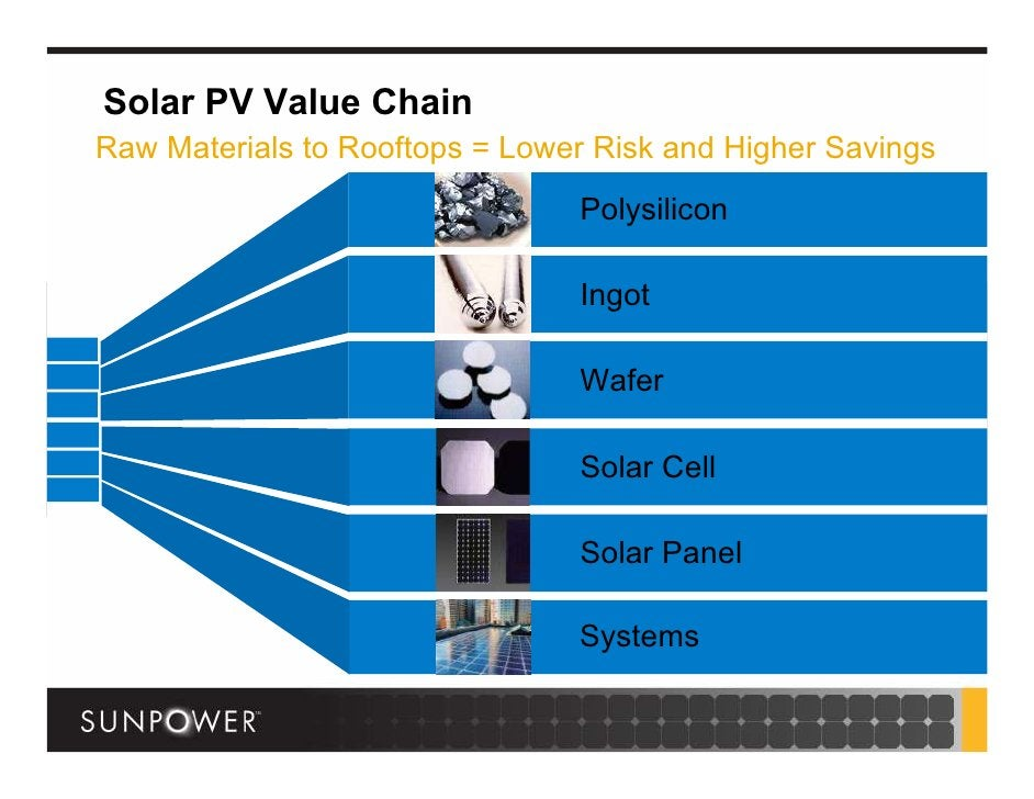 Solar PV Value Chain Raw Materials to Rooftops = Lower Risk and Higher Savings                                 Polysilicon...