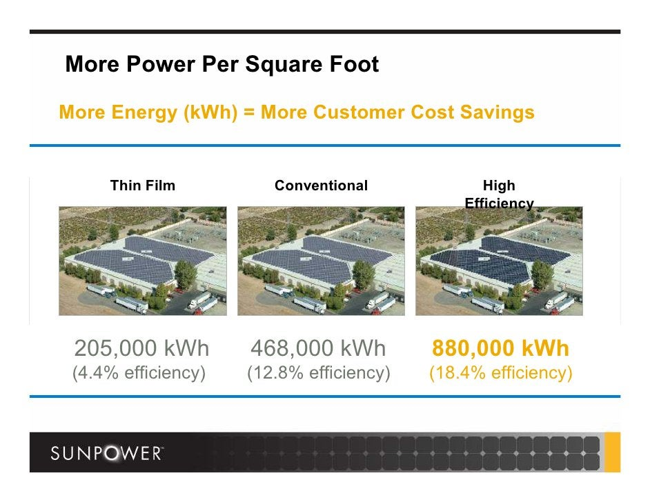 More Power Per Square Foot  More Energy (kWh) = More Customer Cost Savings        Thin Film          Conventional         ...