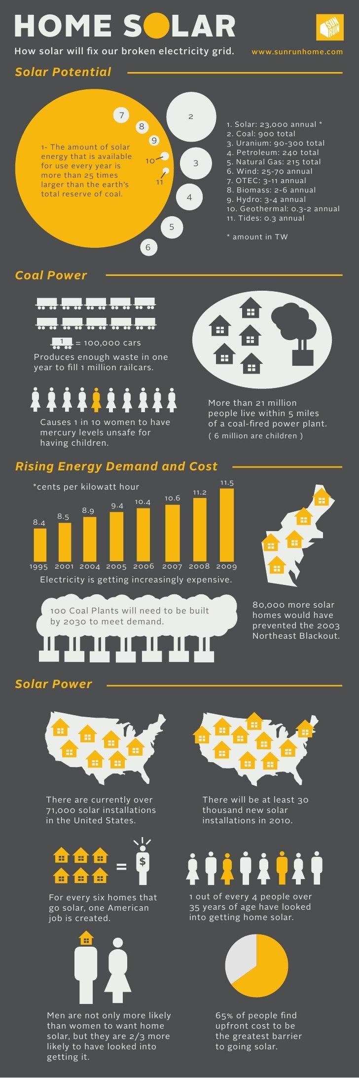 Sun run home solar infographics