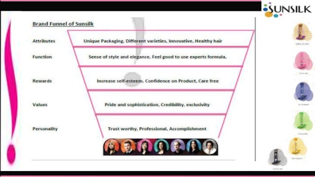 brand audit sunsilk Brand audit & brand research  sunsilk co-creation (1) source: anjani, ah, 2011 analysing influence of sunsilk co-creation toward perception of sunsilk in .