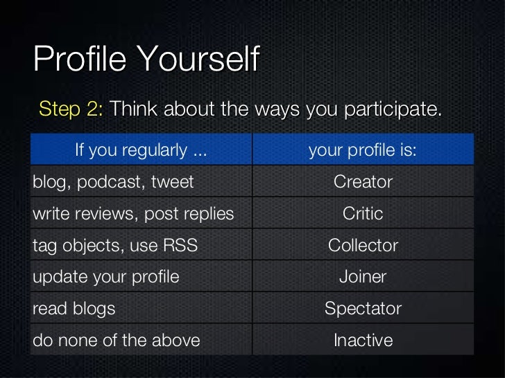Profile Yourself  Step 2:  Think about the ways you participate. If you regularly ... your profile is: blog, podcast, twee...