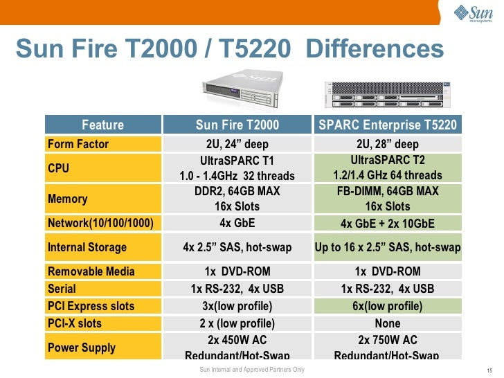 sun sparc enterprise t5120 and t5220 servers technical presentation 15 728?cb=1315172472 sun sparc enterprise t5120 and t5220 servers technical presentation  at soozxer.org