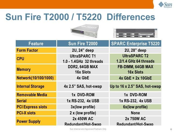 sun sparc enterprise t5120 and t5220 servers technical presentation 15 728?cb=1315172472 sun sparc enterprise t5120 and t5220 servers technical presentation  at eliteediting.co