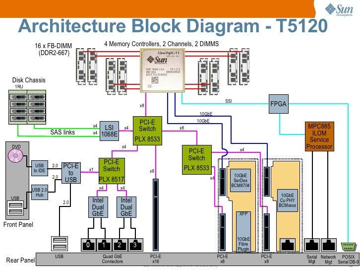 sun sparc enterprise t5120 and t5220 servers technical presentation 18 728?cb=1315172472 sun sparc enterprise t5120 and t5220 servers technical presentation