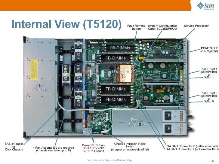 sun sparc enterprise t5120 and t5220 servers technical presentation 20 728?cb=1315172472 sun sparc enterprise t5120 and t5220 servers technical presentation  at readyjetset.co