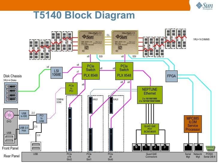 sun sparc enterprise t5140 and t5240 servers technical presentation 18 728?cb=1315172892 sun sparc enterprise t5140 and t5240 servers technical presentation  at readyjetset.co