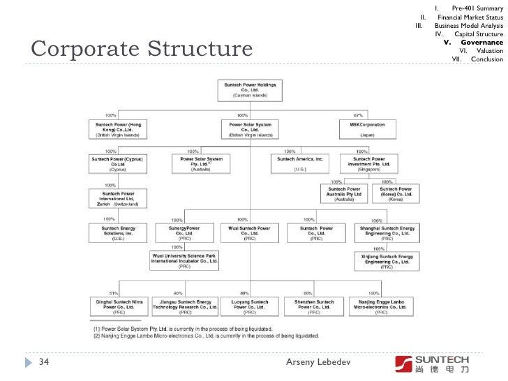 Suntech Power Capital Structure