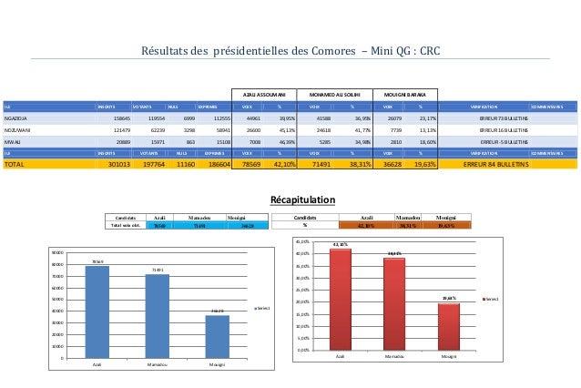 Résultats des présidentielles des Comores – Mini QG : CRC AZALI ASSOUMANI MOHAMED ALI SOILIHI MOUIGNI BARAKA ILE INSCRITS ...